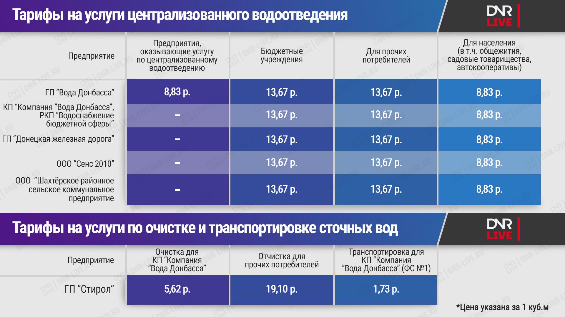 тарифы_на_услуги_централизованного_водоотведения