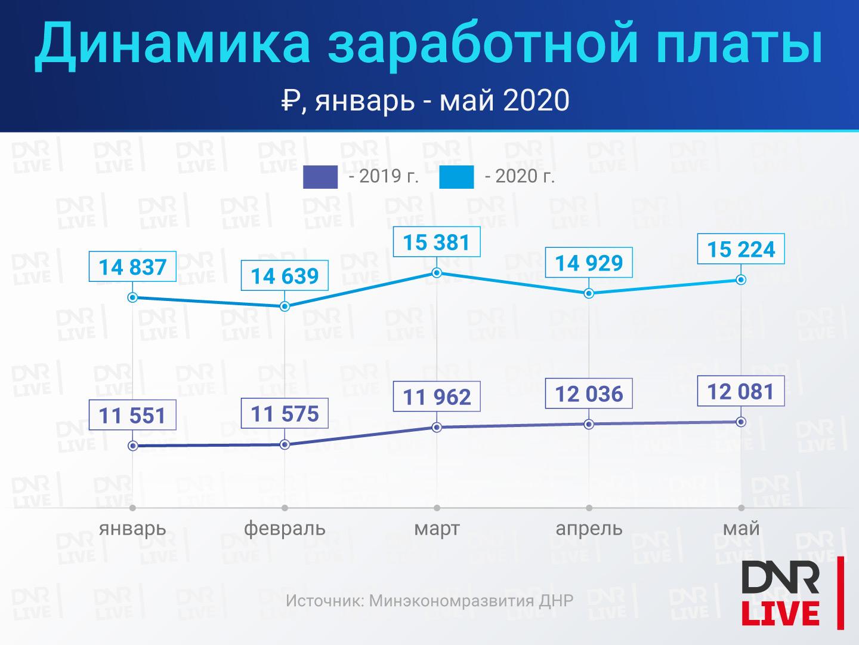Доходы-населения-2020 (3)