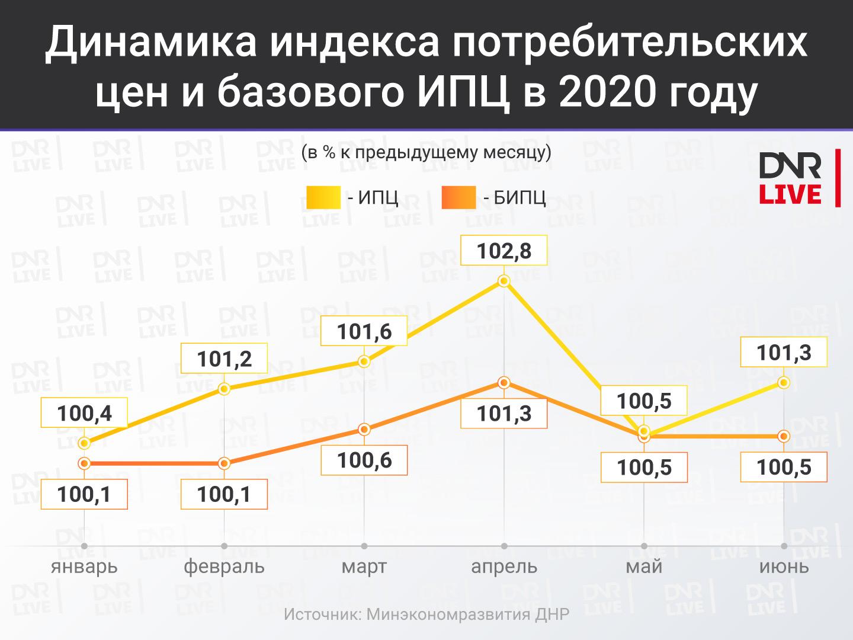 ИПЦ ДНР 2020