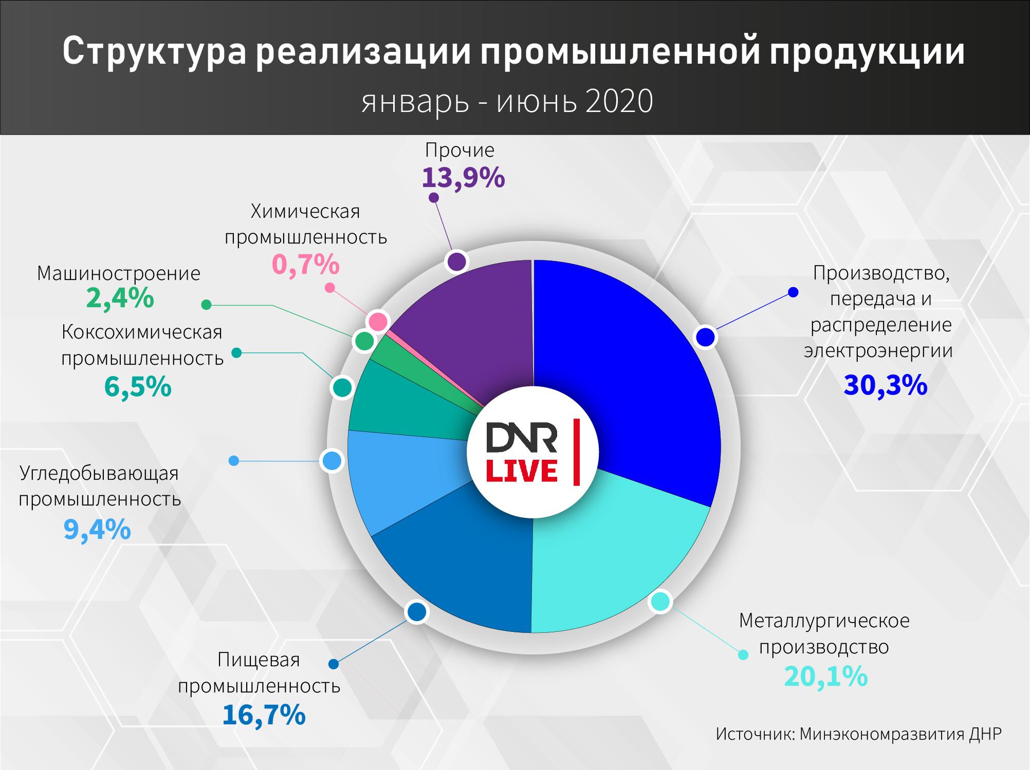Промышленность ДНр диаграмма (3)